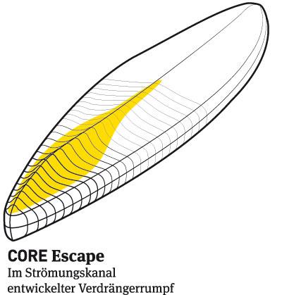 Kite Marke CORE kommt mit SUPs auf den Markt