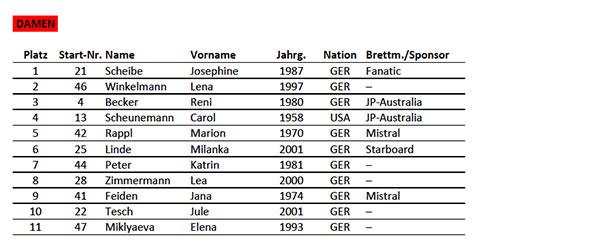 Damen-Ergebnis-SUP-Sprint-Race-Kemnade.jpg