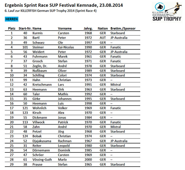 Herren-Ergebnis-SUP-Sprint-Race-Kemnade