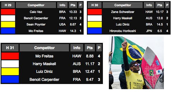 ISA-Worlds-2017-SUP-Surf-Herre-Resultate