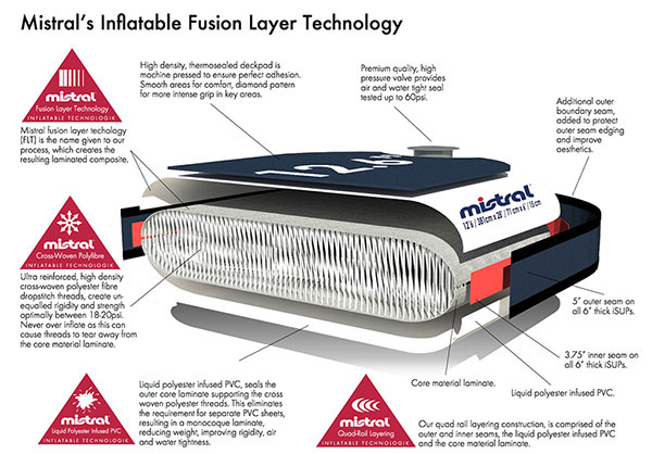 mistral-woven-fusion-layer-techknology-overview